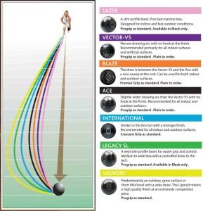 bias-chart